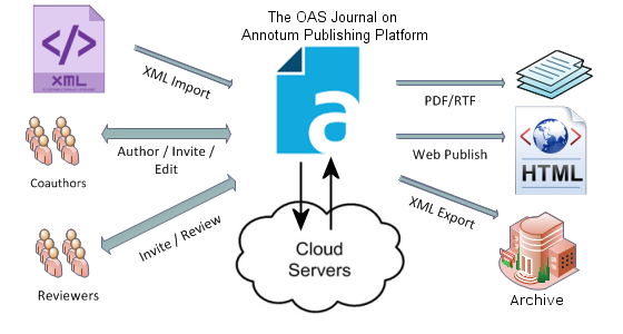 OAS_workflow_map