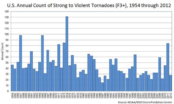 Fig31_Tornadoes-600x361[1]